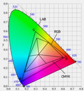 Цветовой охват моделей rgb, cmyk и lab