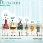 Инфографика: принципы создания